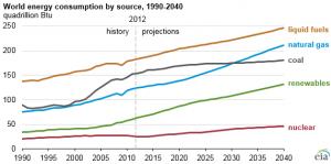 Source: U.S. Energy Information Administration, International Energy Outlook 2016