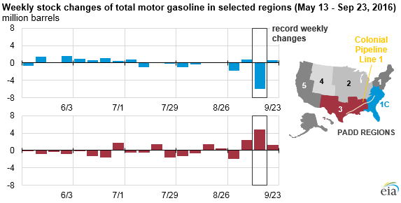 Source: U.S. Energy Information Administration, Weekly Petroleum Status Report