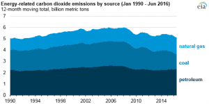 Source: U.S. Energy Information Administration, Monthly Energy Review