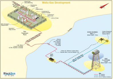 Midia Gas Development