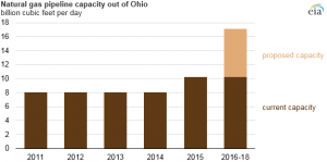 Source: U.S. Energy Information Administration pipeline database Note: Proposed capacity shown on the graph reflects only the projects discussed in this article. Other proposed projects in the area are smaller or have not yet progressed through the approval process.