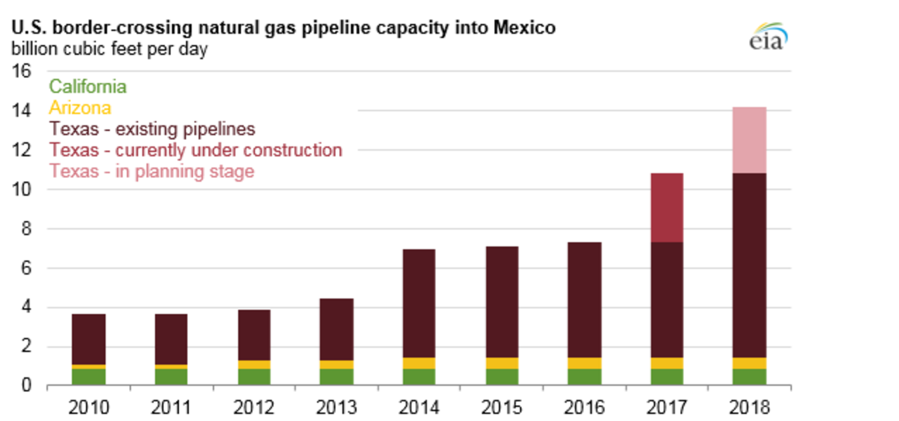 Source: U.S. Energy Information Administration, Natural Gas Pipelines