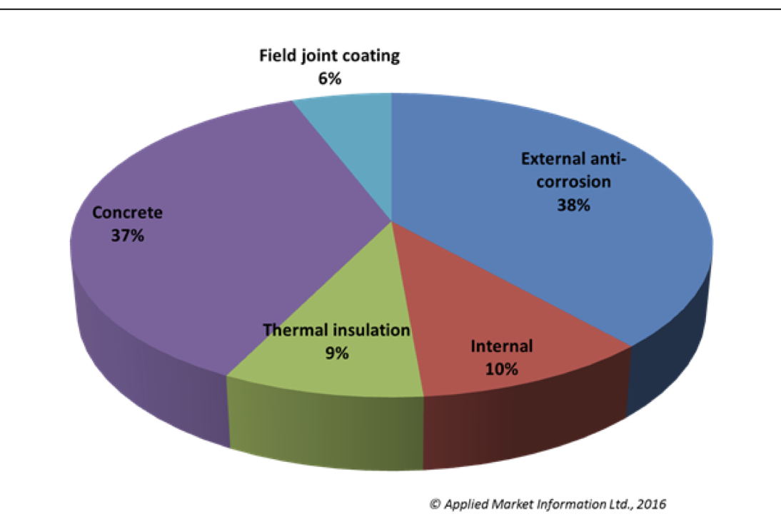Distribution of market value by coating application (2015)