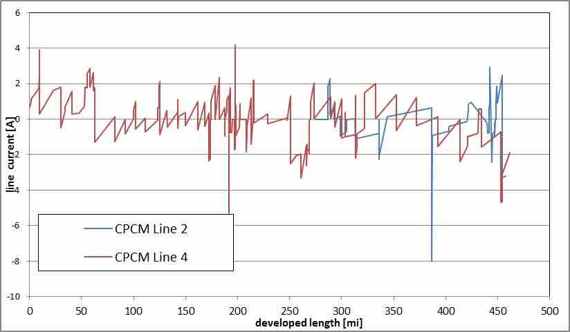 Figure 7: Line current measured by CP ILI tool.