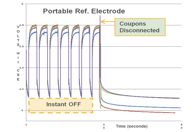 Figure 3: CP coupon potential profile from portable CuCuSO4 reference electrode (CSE).