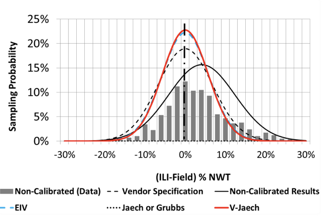 Figure 1: Corrosion depth measurement performance for over-calling ILI.