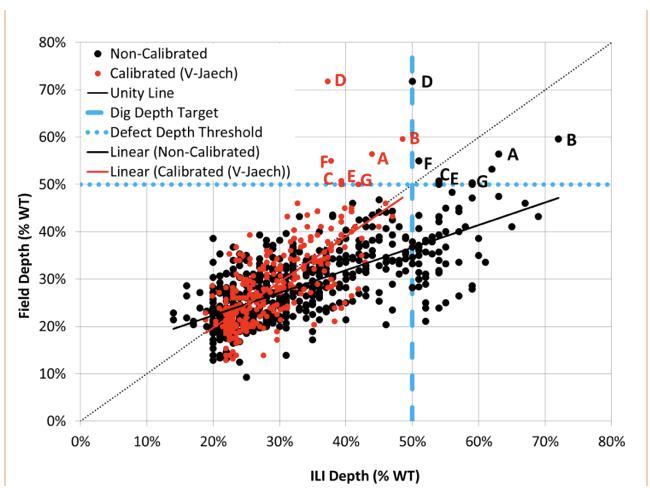 Figure 2: Corrosion depth unity plot for over-calling ILI.