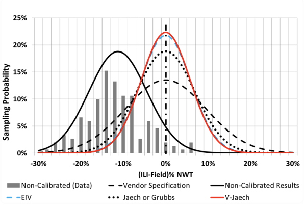 Figure 3: Corrosion depth measurement performance for under-calling ILI.