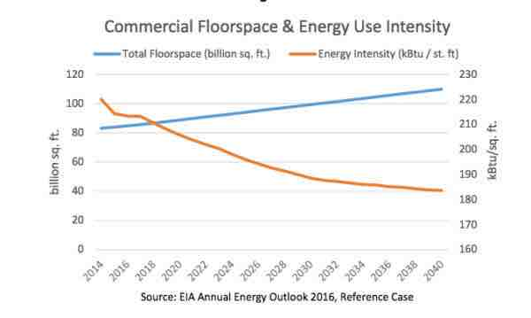 Commercial Floorspace & Energy Use Intensity