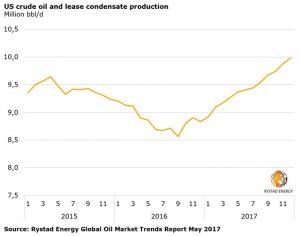 20170531_PR_US_oil_production