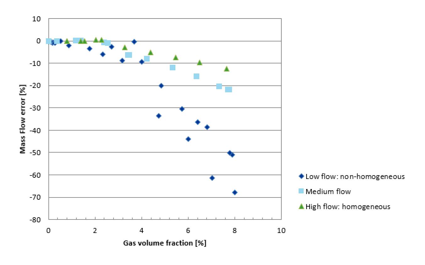 figure 1 DNV Flow Meter