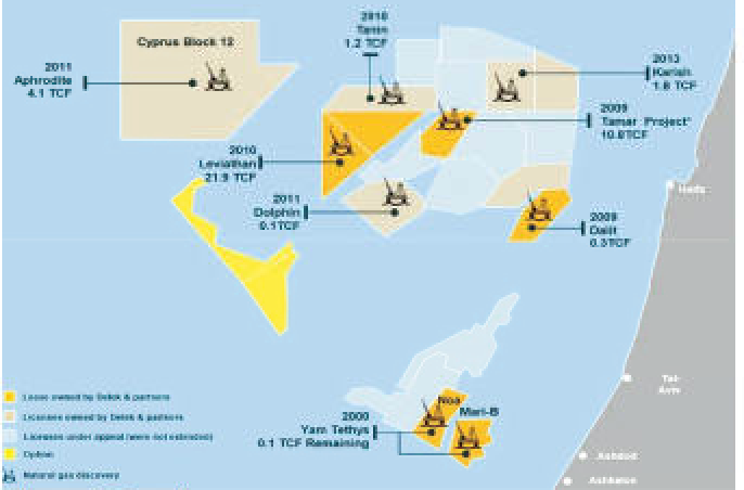 Gas discoveries off the coast of Israel.