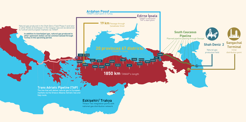 Trans Anatolian Natural Gas Pipeline