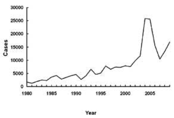 Description: ertussis in the US from 1980-2005 (on the rise)