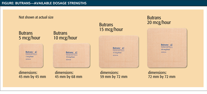 A Pharmacist's Guide to Butrans® (buprenorphine