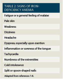 Iron Supplements: Treating Iron-Deficiency Anemia