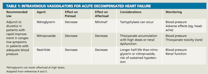 Acute Decompensated Heart Failure Management Strategies