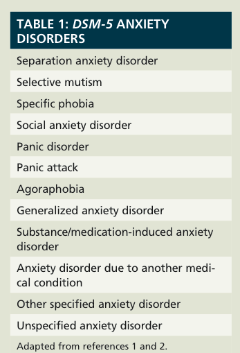 Sexual dysfunction anxiety disorder