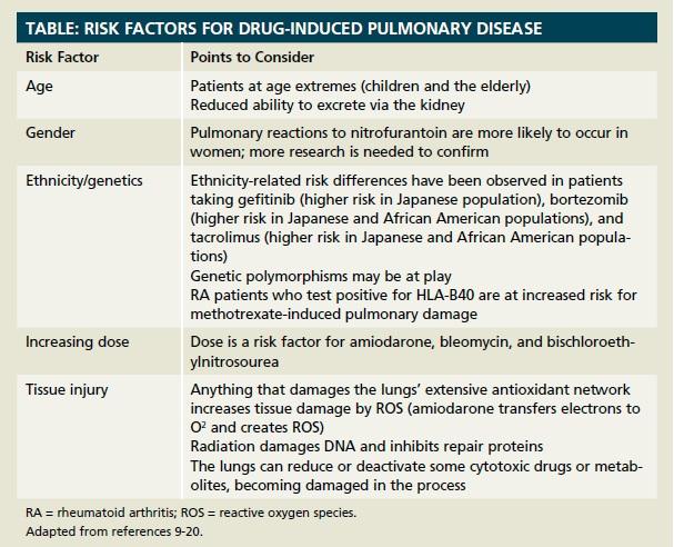 Pulmonary Insult Understanding Drug Induced Lung Disease