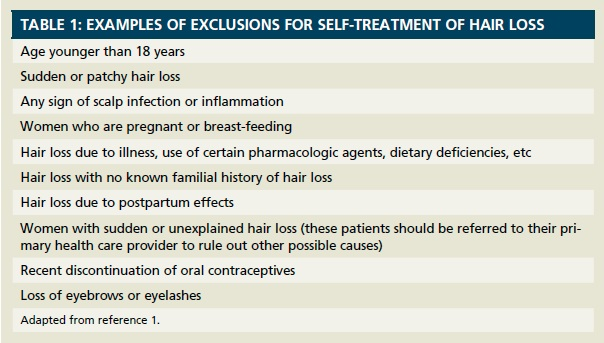 A Pharmacist's Guide to OTC Hair Loss Products
