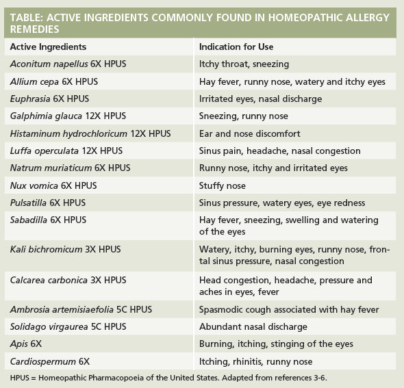 A homeopathic treatment of allergic rhinitis: a systematic review ...