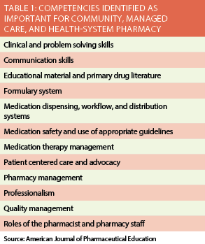 list of competencies and skills