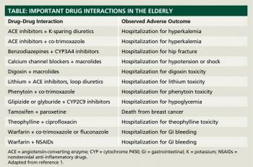 which drug interactions matter in older adults?, Skeleton