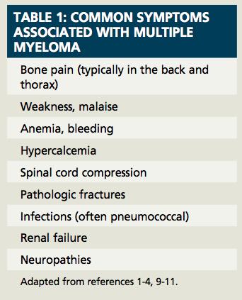 Multiple Myeloma: Advances in Treatment Bring Hope