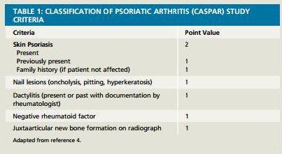 psoriatic arthritis symptoms and treatment