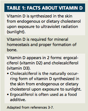 Vitamin D: Are Your Patients Getting Enough?