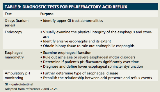 Ppi Refractory Acid Reflux What S Next