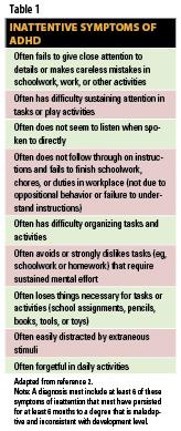 Inattentive Symptoms of ADHD