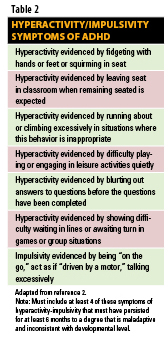Hyperactivity/Impulsivity symptoms of ADHD