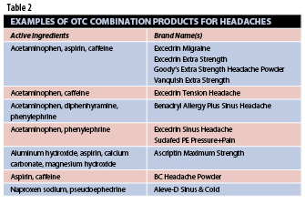 OTC Combination Products