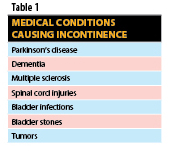 Medical Conditions Causing Incontinence