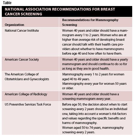 CDC - What Is Breast Cancer Screening?