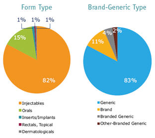 IMS Health: Drug Shortages by Form and Brand