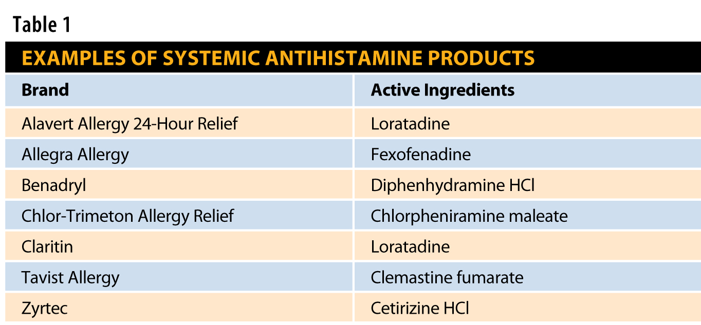 non sedating antihistamines side effects Home conditions & treatments library allergy library urticaria and angioedema non-sedating antihistamines that may have more side effects.
