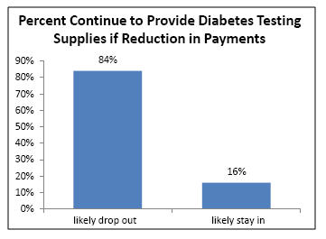 NCPA diabetes supplies survey