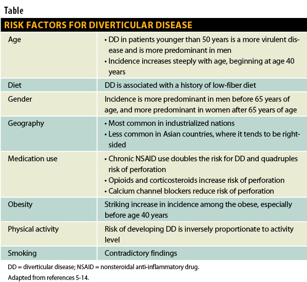 Risk Factors for Diverticular Disease