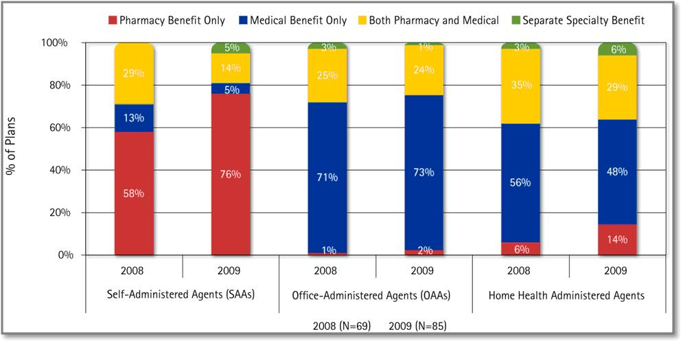 The Pharmacy Benefit vs the Medical Benefit