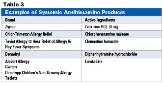 Least-sedating otc antihistamine