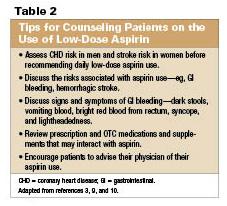 The Many Uses Of Aspirin