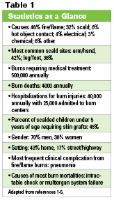 Preventing Painful Burns and Scalds