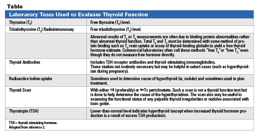 Pharmacotherapy of Thyroid Disorders in Health Systems