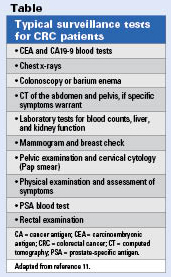 Tests for CRC patients