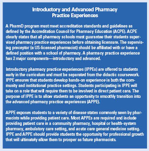 Introductory and Advanced Pharmacy Practice Experiences