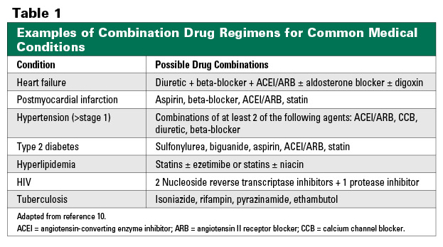 Monitoring Combination Drug Therapy
