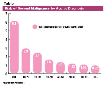 Risk of Secondary Malignancy chart