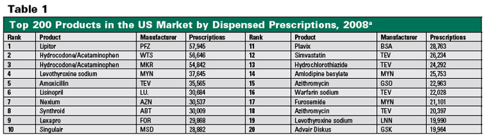 Most prescribed drugs united states